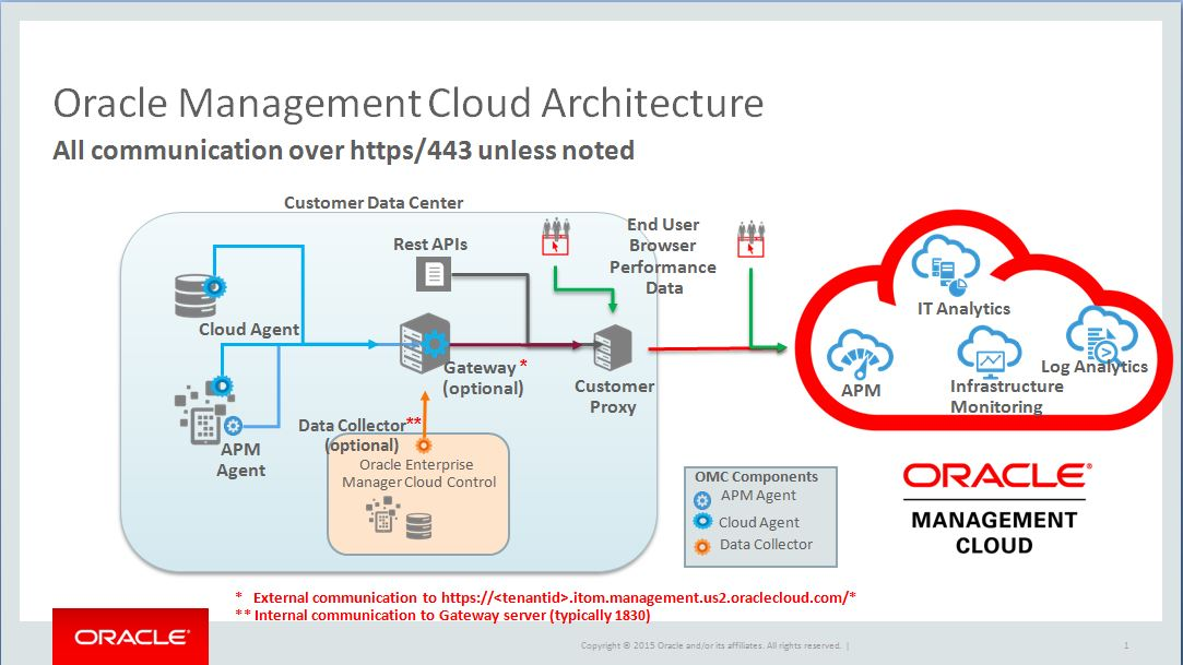 Sending Data To Oracle Management Cloud